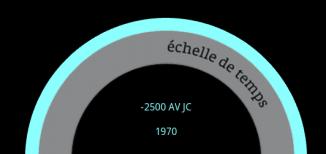 échelle de temps
