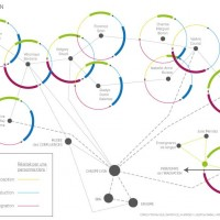 Schéma d'expérimentation année 2 De 5, les participants sont passés à 11. Les acteurs d'Educatouch communiquent entre eux ou fonctionnent en autonomie. Canopé Lyon n'est plus au centre du réseau de communication et a intégré de nouveaux partenaires : Musée des Confluences, Printemps de l'Innovation, Educatec - Educatice.