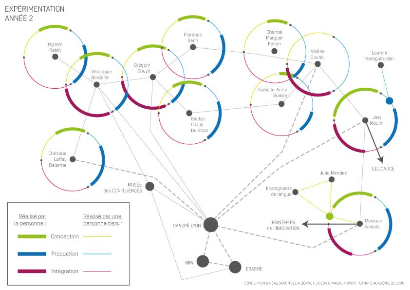 Lors de la deuxième année de l'expérimentation, nous sommes passés de 5 à 11 participants. Canopé Lyon n'est plus au centre d'un réseau de communication en étoile : les acteurs d'Educatouch communiquent entre eux, parfois en complète autonomie.