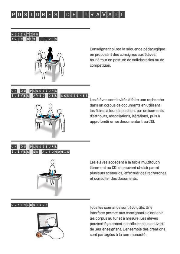 Description des quatre postures de travail autour de la table tactile : 1. l'enseignant joue le rôle de médiateur ; 2. un ou plusieurs élèves en autonomie avec des consignes ; 3. un ou plusieurs élèves en autonomie sans consignes ; 4. l'élève devient contributeur.