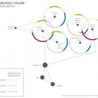 Projet de liaison école/collège circonscription de Grézieu Canopé Lyon en lien avec Erasme et Biin facilite l'interaction entre les personnes qui vont concevoir, produire et intégrer.