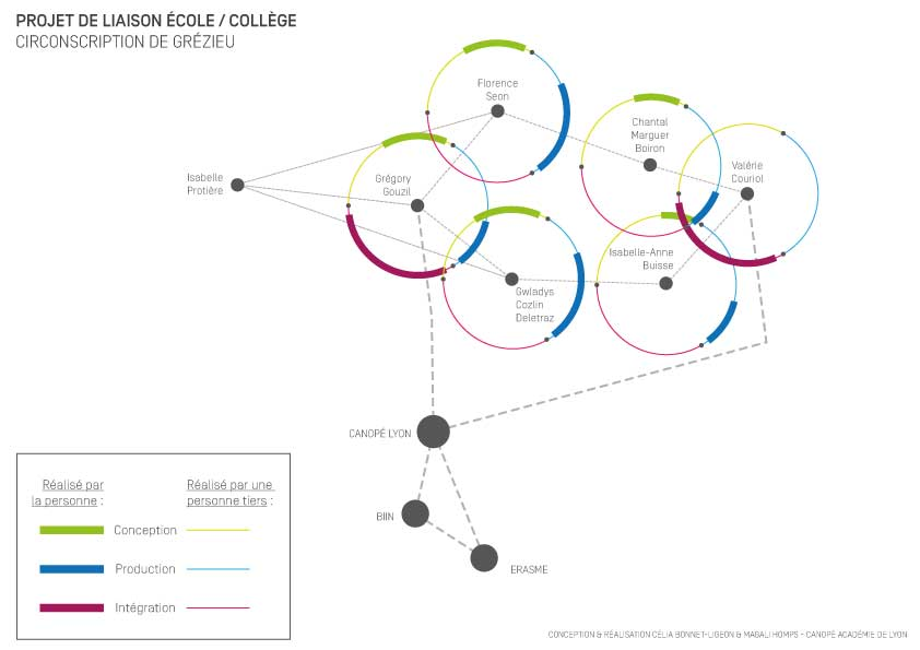 Exemple de liaison école / collège dans la circonscription de Grézieu