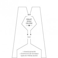 Schéma de Grégory Gouzil d'un processus de création d'un scénario Un projet école collège nécessite des outils qui font appel à l'interdisciplinarité et impliquent l'ouverture à de nouveaux types de médias (audio).