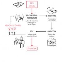 A partir d'un outil logiciel, la conception d'un scénario élaboré autour de séquences pédagogiques et de corpus est imaginée avant sa formalisation. Puis la production qui gère l'édition des conditions soumet le scénario au test auprès d'élèves, desquelles émergent de nouvelles propositions.