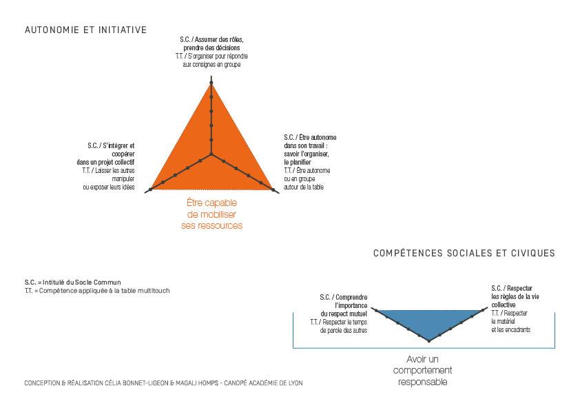 Sur l'autonomie et l'initiative : être capable de mobiliser ses ressources, et avoir un comportement responsable (compétences sociales et civiques).